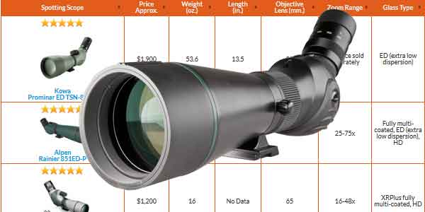 Spotting Scope Comparison Chart - Consumer Files
