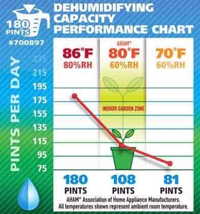 Ideal Air 180 Pint Dehumidifier Review - Consumer Files