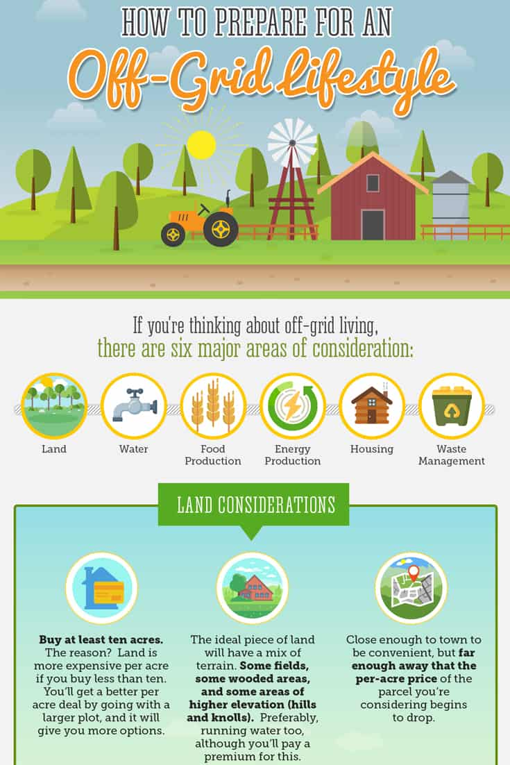 A simple overview on how to prepare to make the switch to an off-grid #homestead lifestyle. Infographic included.