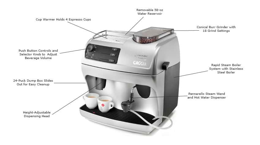 gaggia-syncrony-logic-rapid-steam-features-consumer-files-review
